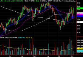 3 Big Stock Charts For Tuesday Ventas Verizon And Viacom