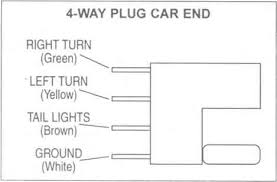 trailer wiring diagrams johnson trailer co what is the wiring diagram for a trailer 4 way plug car end