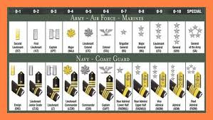 6 Us Military Rank Charts Leave Latter