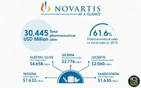 Pharmaceutical Sales Companies Best Pharmaceutical Companies At A Glance Novartis Igeahub