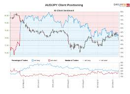 Aud Jpy Ig Client Sentiment Our Data Shows Traders Are Now