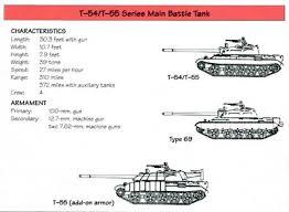 T-<b>54/T</b>-55 operators and variants - Wikipedia