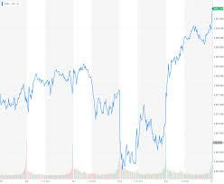 China Stock Market Chart Yahoo Rare Trump Concession On China Spikes Major Stock Markets