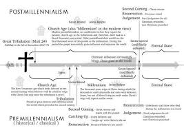 Infographic Comparing Postmillennialism And Premillennialism