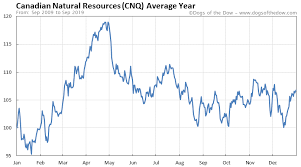 Canadian Natural Resources Stock Price History Charts Cnq