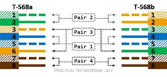 cat 7 wiring diagram wiring diagram strategiccontentmarketing co cat6 telephone wiring diagram 4ujsx with cat 7 wiring diagram