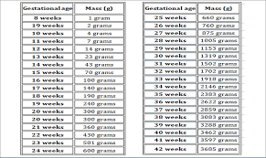 Birth Weight Chart In Grams Birth Weight Chart In Grams Standard Height And Weight Chart