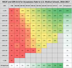 Mcat And Gpa Grid For Acceptance Rate To U S Medical