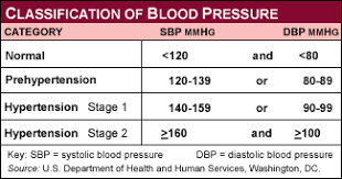 Stages Of Hypertension Chart Hypertency Hypertension Levels Chart