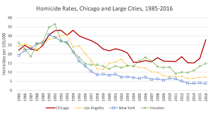 New York Crime Rate Chart Chicagos Murder Rate Is Typical For A Major Metropolis