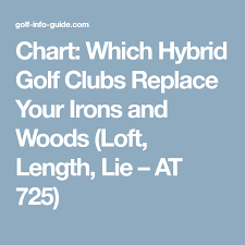 Hybrid Golf Club Degree Chart Chart Which Hybrid Golf Clubs Replace Your Irons And Woods