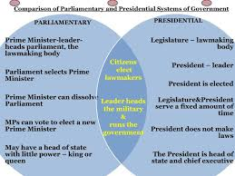 State Powers Vs Federal Powers Venn Diagram National And State Government Venn Diagram Kayas