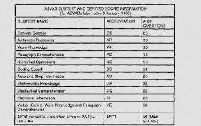 Where Can I Find My Asvab Scores Where To Find Asvab Scores