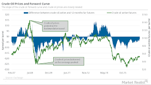 What Could Backwardation Mean For Oil Traders Market Realist