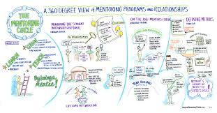 become a mentor or a mentor be a mentor