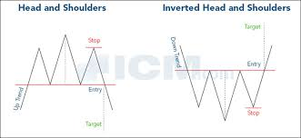 Charts And Patterns The Famous Classical Technical Chart Patterns
