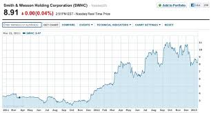 Smith And Wesson Stock Chart Smith Wesson Almost Went Out Of Business Trying To Do The