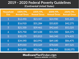 Federal Poverty Level Charts Explanation Medicare Plan