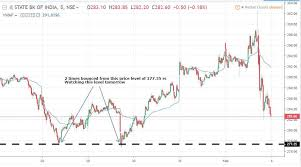 How To Understand Stock Charts Trade Prep For 04 02 2019 Trade Asset