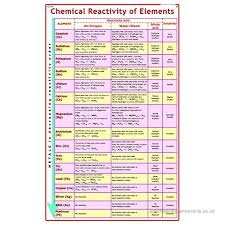 Element Reactivity Chart Vcp Litho Paper Laminated Chemical Reactivity Of Elements
