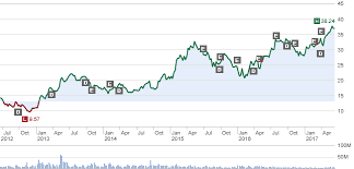 Sony A Gaming Stock And Much More Sony Corporation Nyse