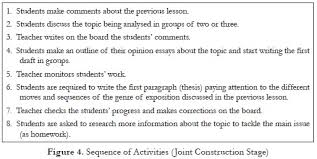 use of the genre based approach to teach expository essays to  in the sequence of activities shown in figure 4 the teacher s role is relevant because he has to negotiate different parts of the genre being constructed