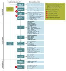 Cross Functional Flowcharts Solution Conceptdraw Com
