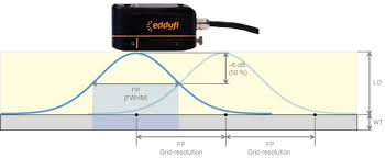 Eddy Current Testing Pulsed Eddy Current For Cui