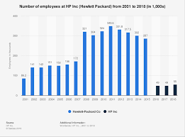 Hp Employees 2001 2018 Statista