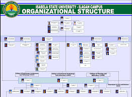 Csu Organizational Chart Ilagan Campus