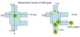 billiard ball computer fredkin and toffoli gate billiard ball model of an and gate when a single billiard ball arrives at the gate through input 0 in or 1 in it passes through