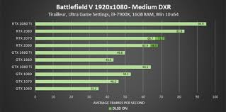 Gtx 1080 Ti Performance Chart Nvidia Geforce Game Ready Driver Enables Rtx On Gtx Cards