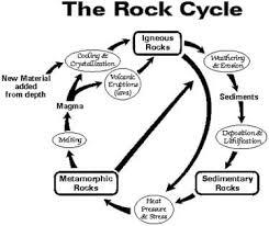 Rocks Rocks Rocks Test Identify Properties Classify