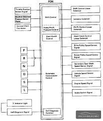 help civic 2000 model swap d15b 3stage v tec came with its cvt trans honda d15b vtec wiring diagram help civic 2000 model swap d15b 3stage v tec came with its cvt trans ecu p2j j62 civic pakwheels forums