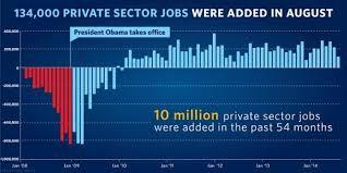 The Economy That Built 10 Million Jobs Whitehouse Gov