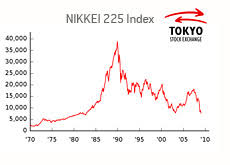20 Years Later And The Nikkei 225 Still Hasnt Recovered Or
