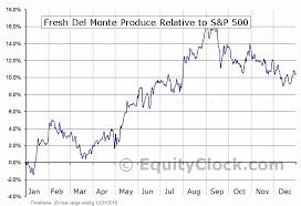 Fresh Del Monte Produce Nyse Fdp Seasonal Chart Equity Clock