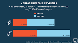 how handguns became the good guy s gun of choice smith wesson s competitors must have wanted a similarly high octane marketing approach taylor was repeatedly poached for his marketing expertise