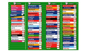 Football League Table Wall Chart Magnetic Football Tables Follow Your Team