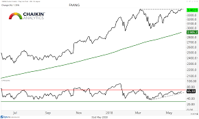 Weekly Market Themes And Insights Faang Stocks Breaking Out