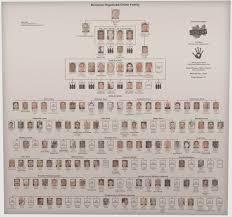 Crime Family Chart Black Hand Charts Blackhandcharts Twitter