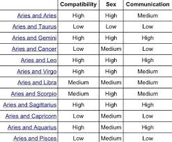 Aries Compatibility Chart Google Search Zodiac