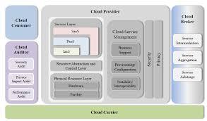 Cloud Architecture Nist Cloud Ref Architecture Andi Mann Ubergeek