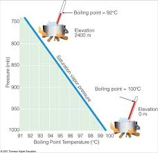 Water Boiling Temperature Pressure Chart Water Boiling Point Diagram Catalogue Of Schemas