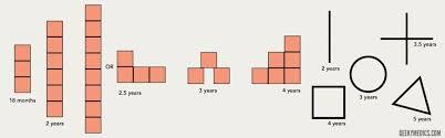 Developmental Milestones Osce Guide Paediatrics Geeky
