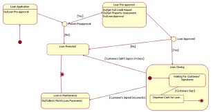 58 Reasonable Uml State Chart Diagram For Login Page