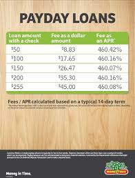 Compare Pay Day Loans Cash Advance