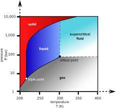 Co2 Pressure And Temperature Chart File Carbon Dioxide Pressure Temperature Phase Diagram Svg