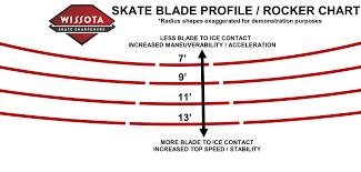 Hockey Blade Sharpening Chart Skate Blade Profile Rocker Explained Wissota Skate
