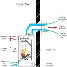 vented vs ventless gas fireplace logs venting natural